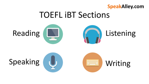 TOEFL iBT Sections