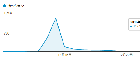 Koipun Reddit Launch Traffic Spike Chart