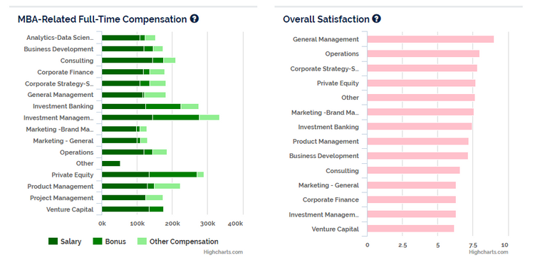 MBA Salary & Satisfaction by Industry