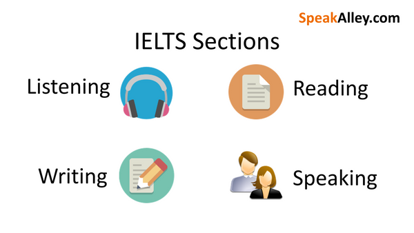 IELTS Sections