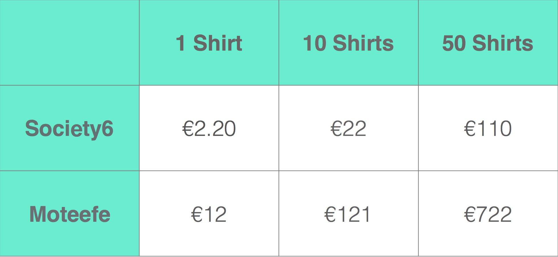 Moteefe vs Society6 pricing