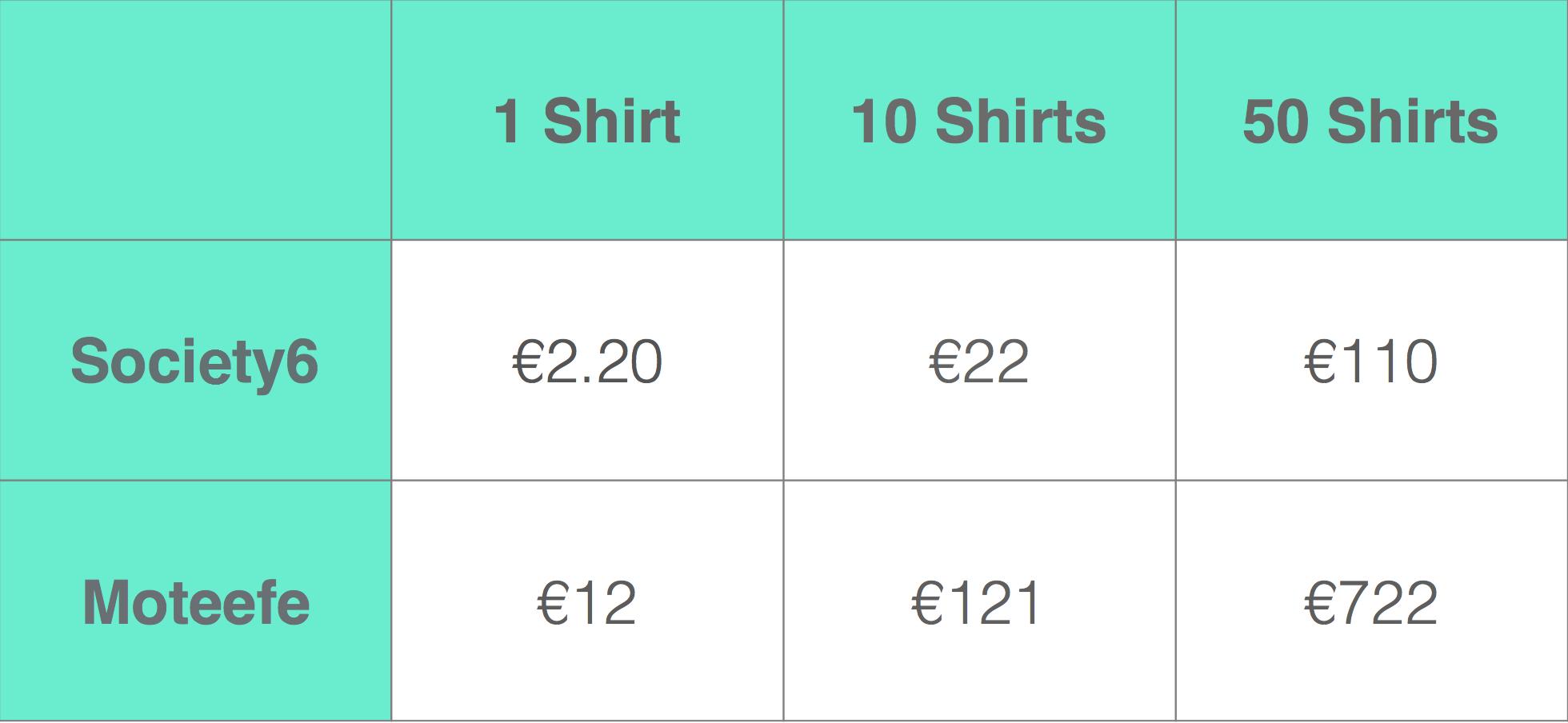 Moteefe vs Society6 pricing