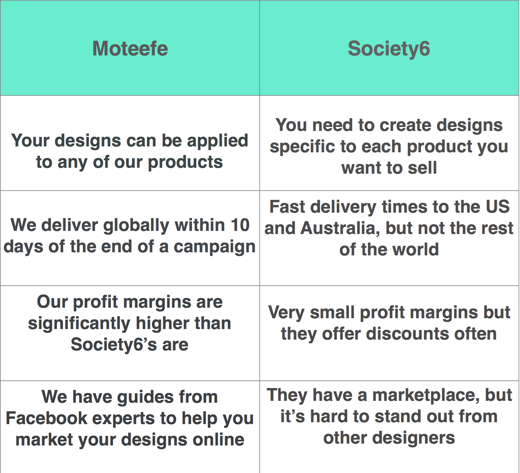 Moteefe vs Society6 which is better