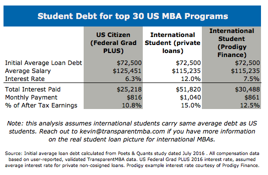 Student Loan Financials by Loan Type