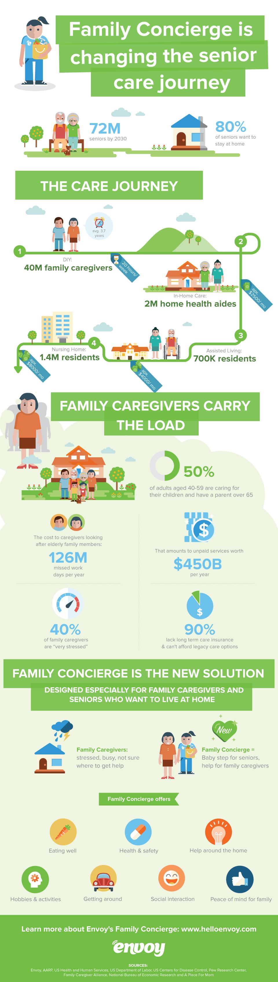 Envoy Senior Care Journey Infographic