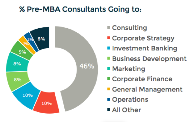 Pre-mba consultants by post-MBA outcome