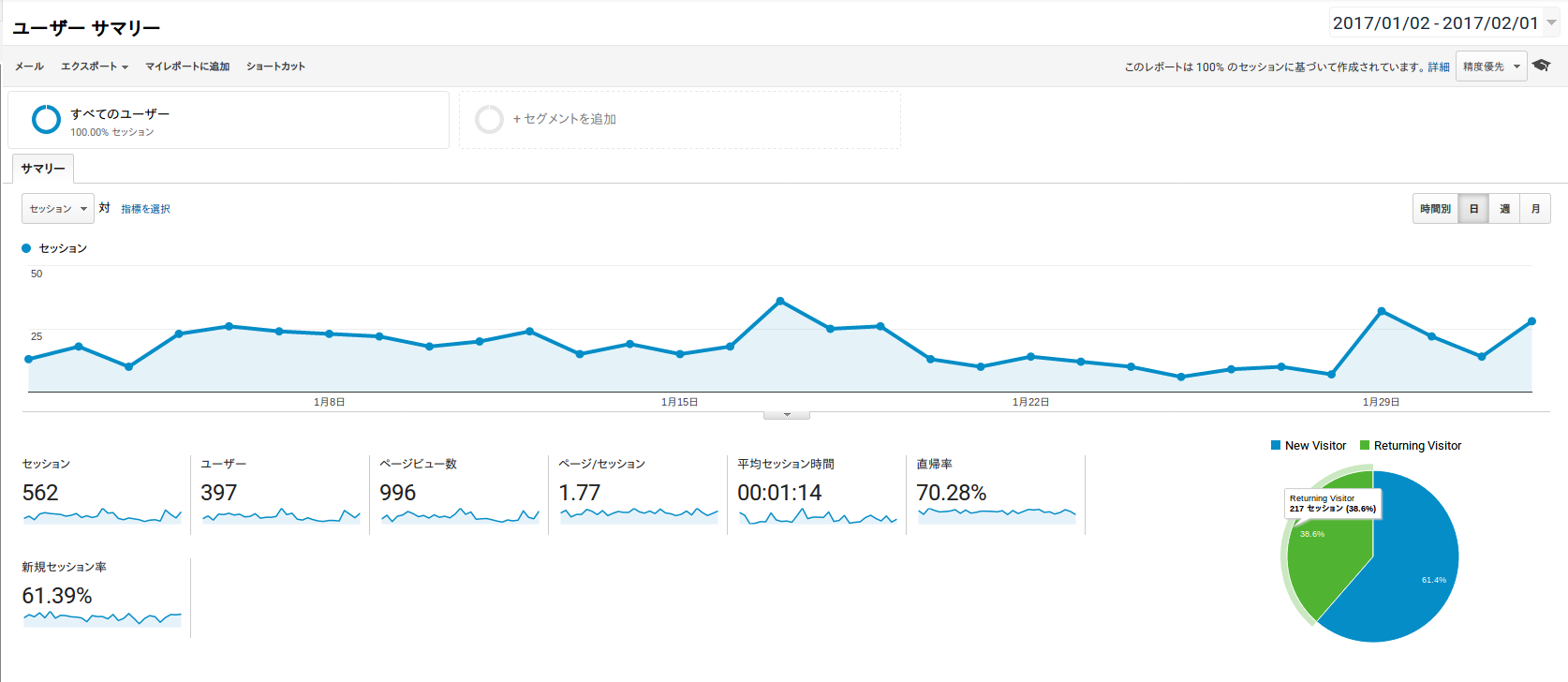 Google Analytic traffic report for Koipun for January