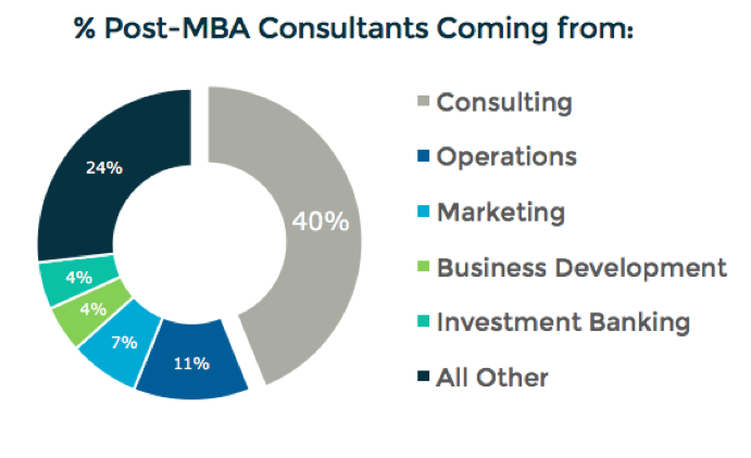 Post-MBA consultants by pre-MBA career